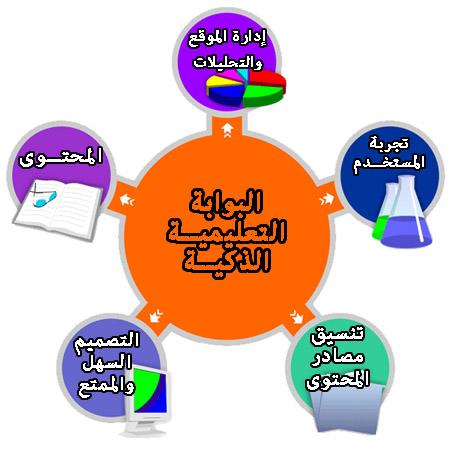 البوابة التعليمية الذكية