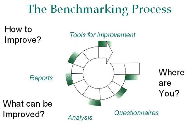 خطوات مقياس المقارنة المعيارية