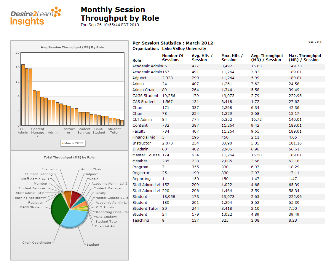 insights_monthly_session_throughput_by_role