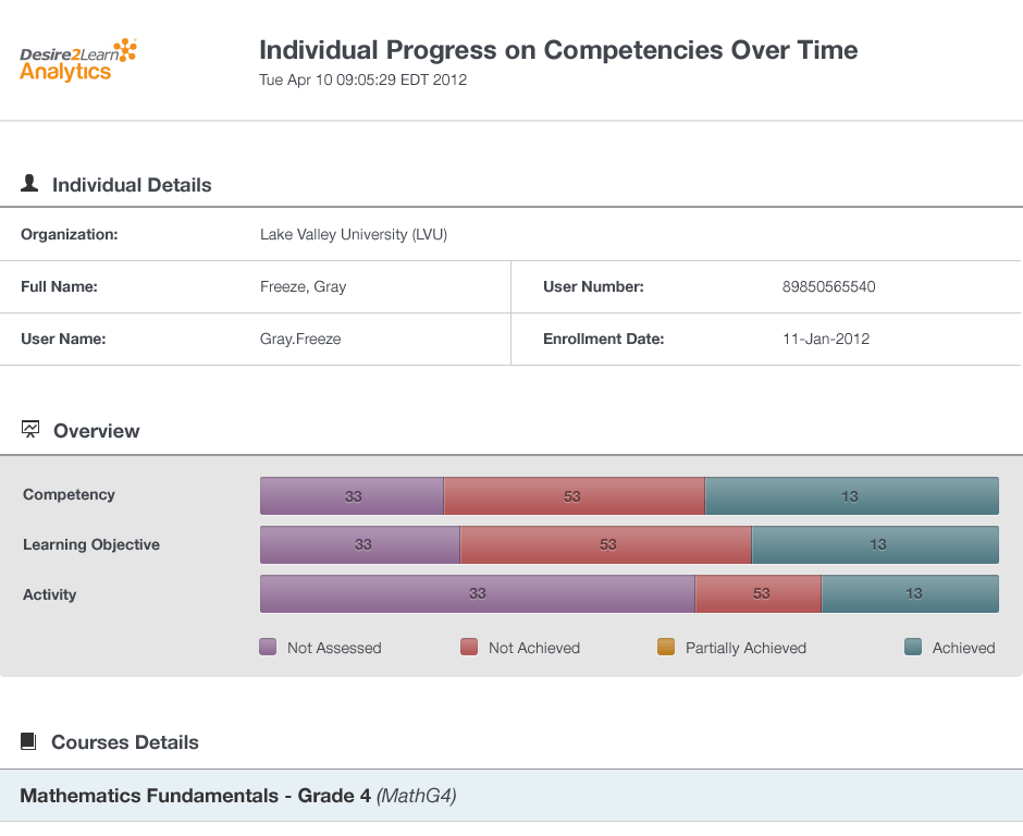 individual_progress