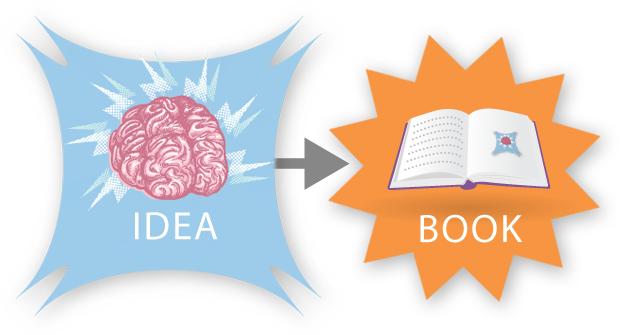 كيف تُولد الكتب؟