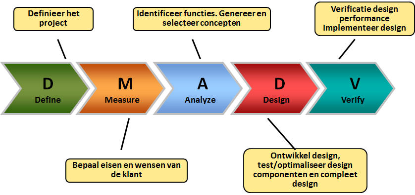 dfss-design-for-six-sigma-DMADV-roadmap