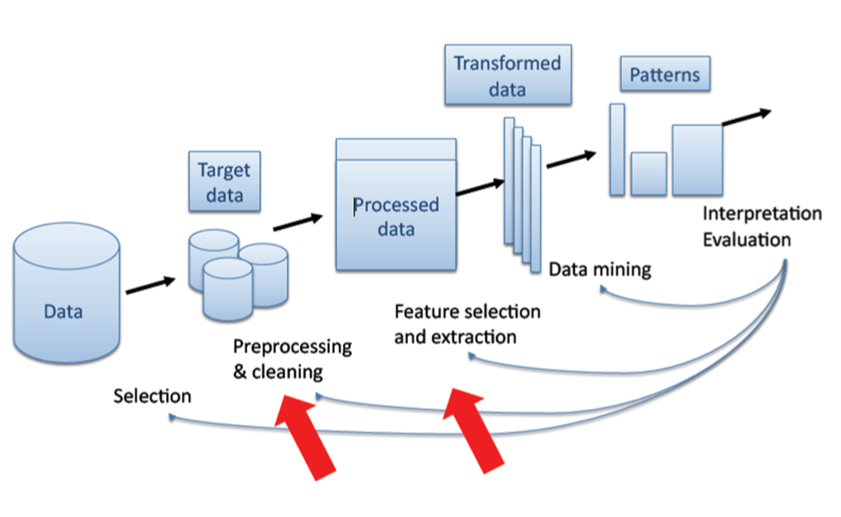 Kdd-process