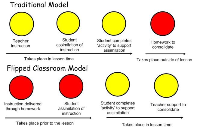 traditional vs flipped classroom