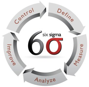 six_sigma_process