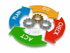 pdca-lifecycle-plan-do-check-act