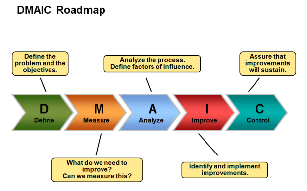DMAIC RoadMap