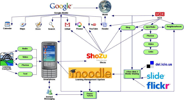 mobile web2 concept