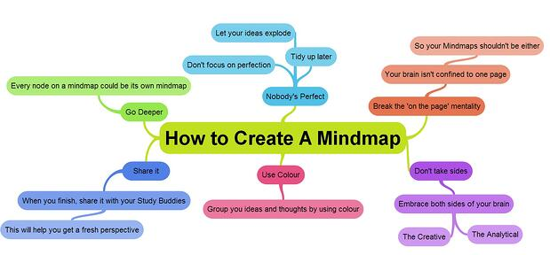 How to create a mind map mindmap