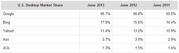 Bing's Search Market Share
