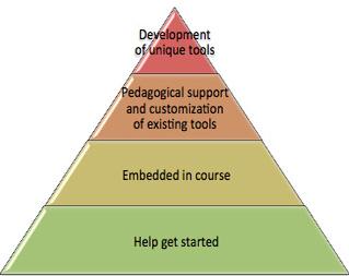 level_blog_support