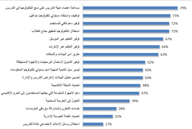 technology in campus survey