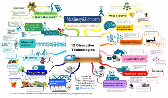 McKinsey Global Institute: 12 Disruptive Technologies