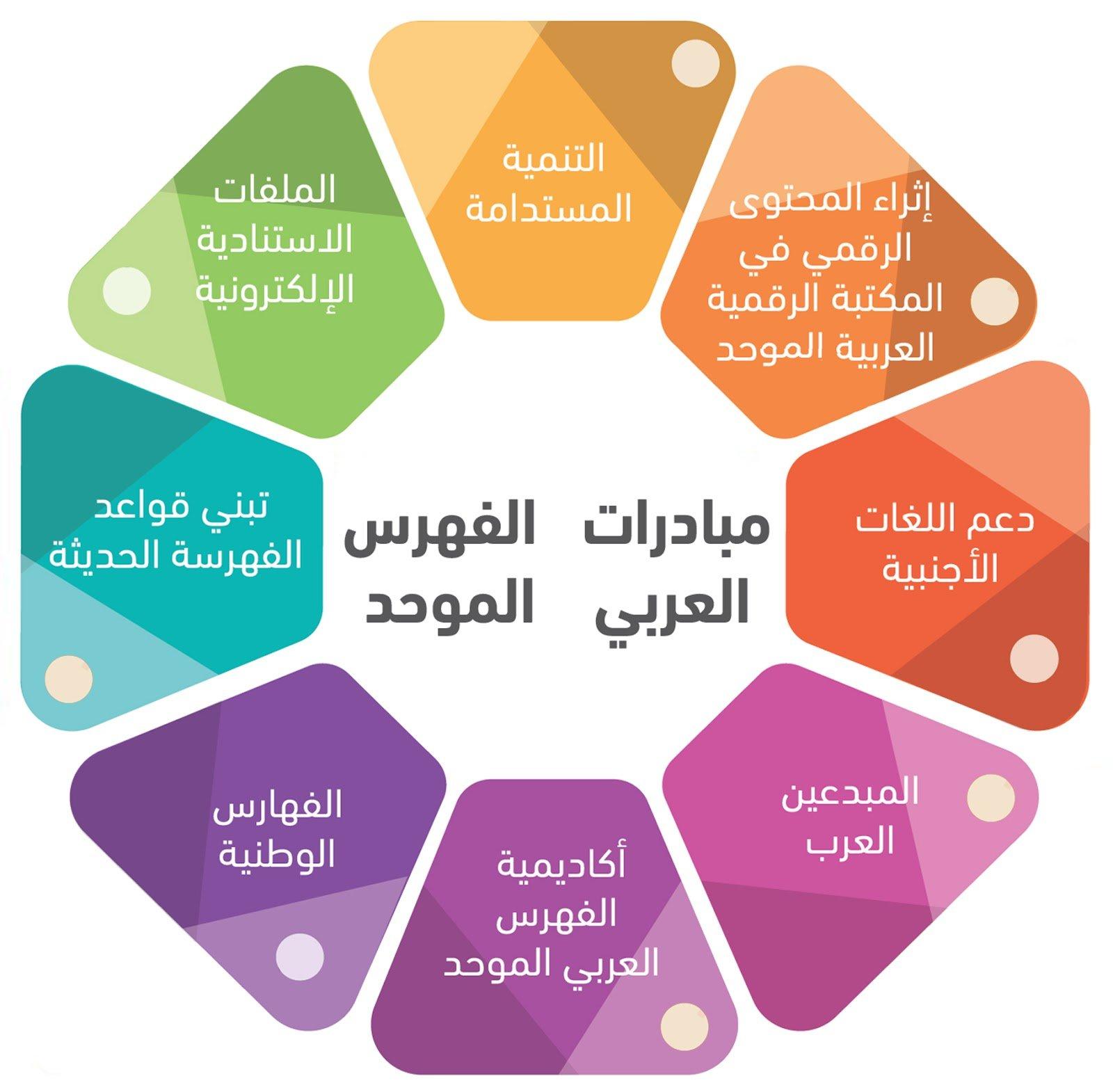 دورات الفهرس العربي الموحد