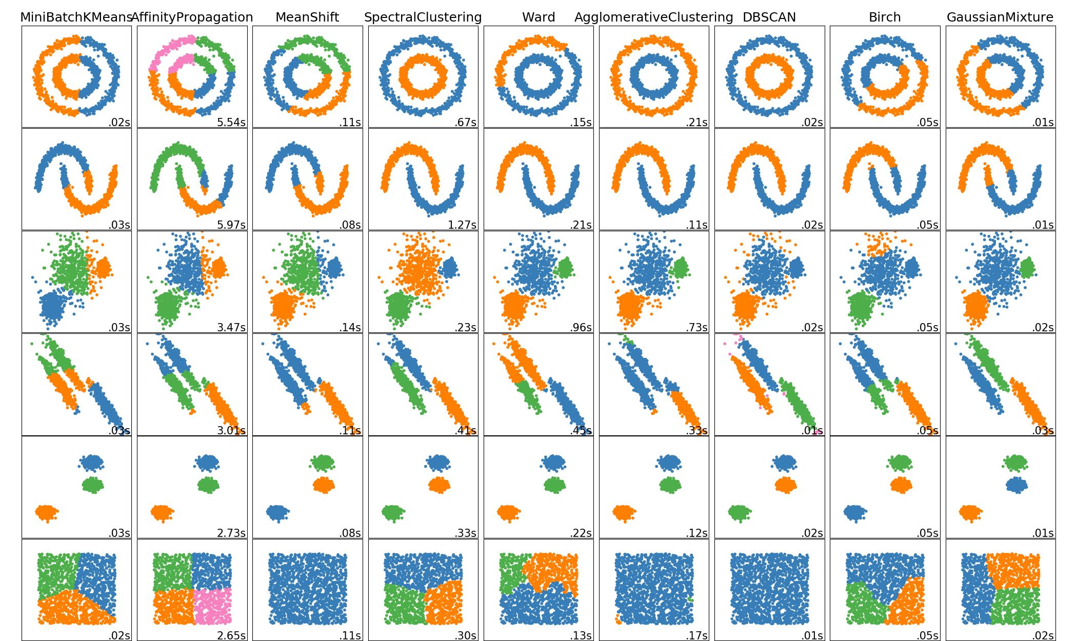 sphx_glr_plot_cluster_comparison_0011