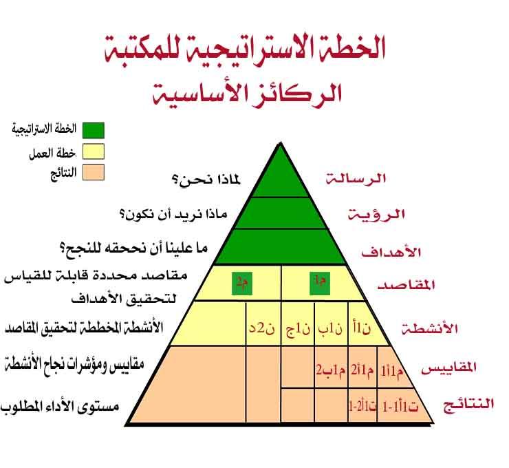 strategicplanmodel